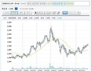 gmo20151029 チャート